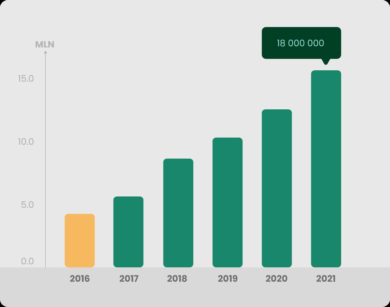 Wykres 2 Produkcja 2016