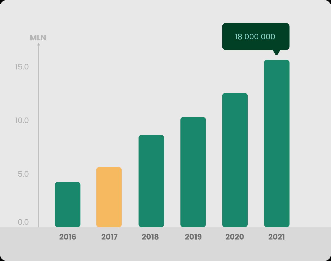 Wykres 2 Produkcja 2017