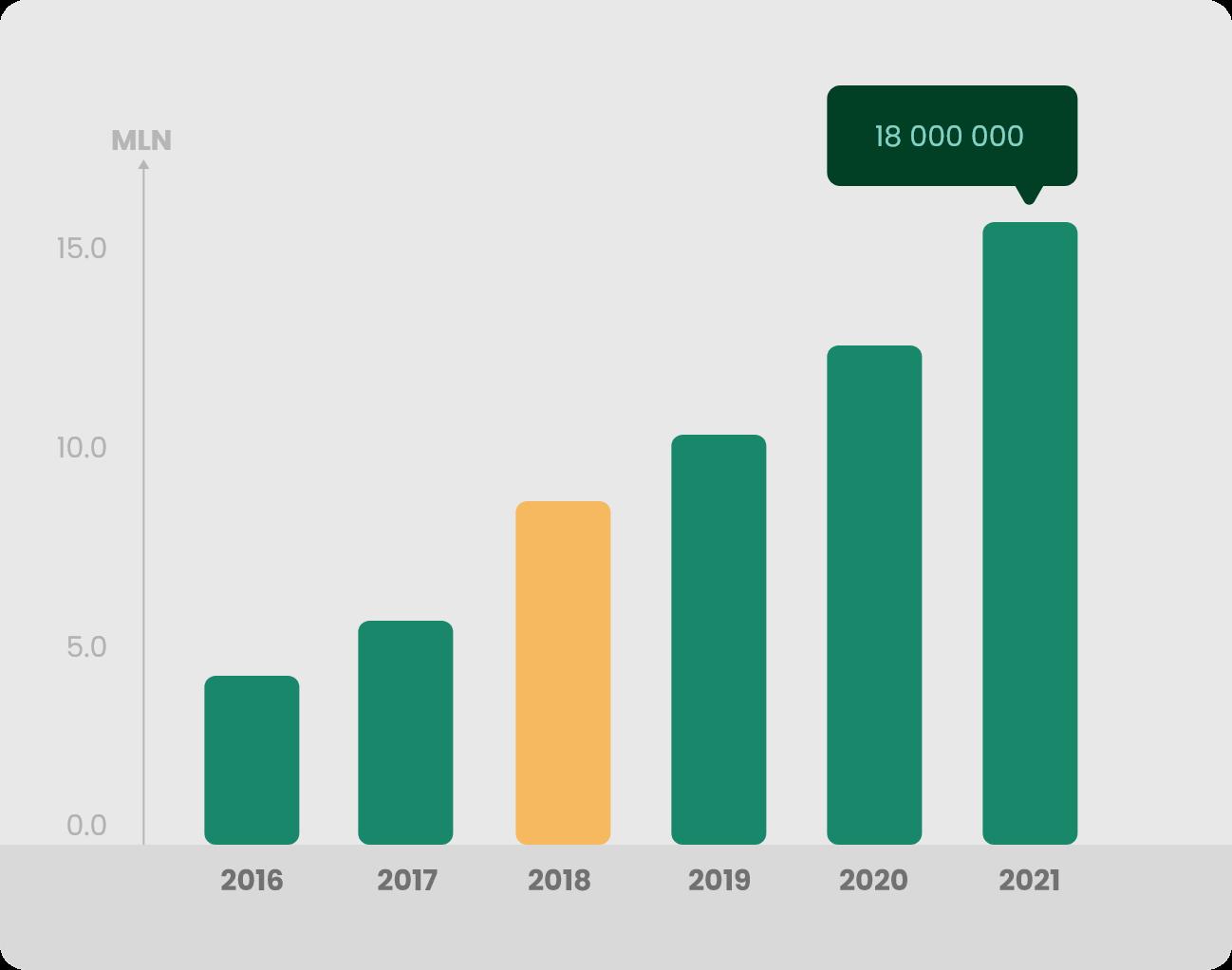 Wykres 2 Produkcja 2018