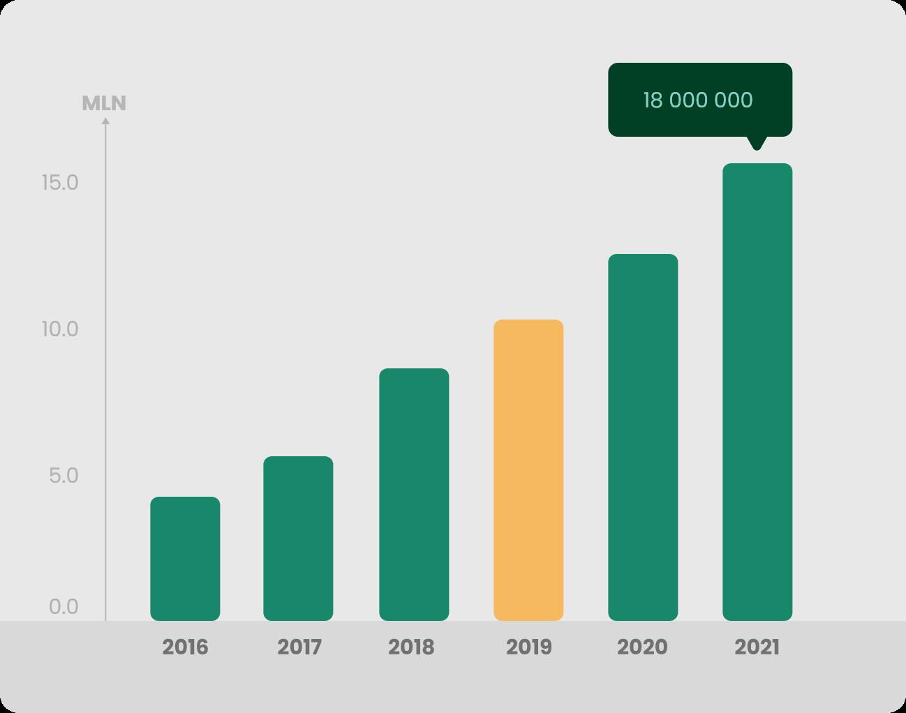 Wykres 2 Produkcja 2019