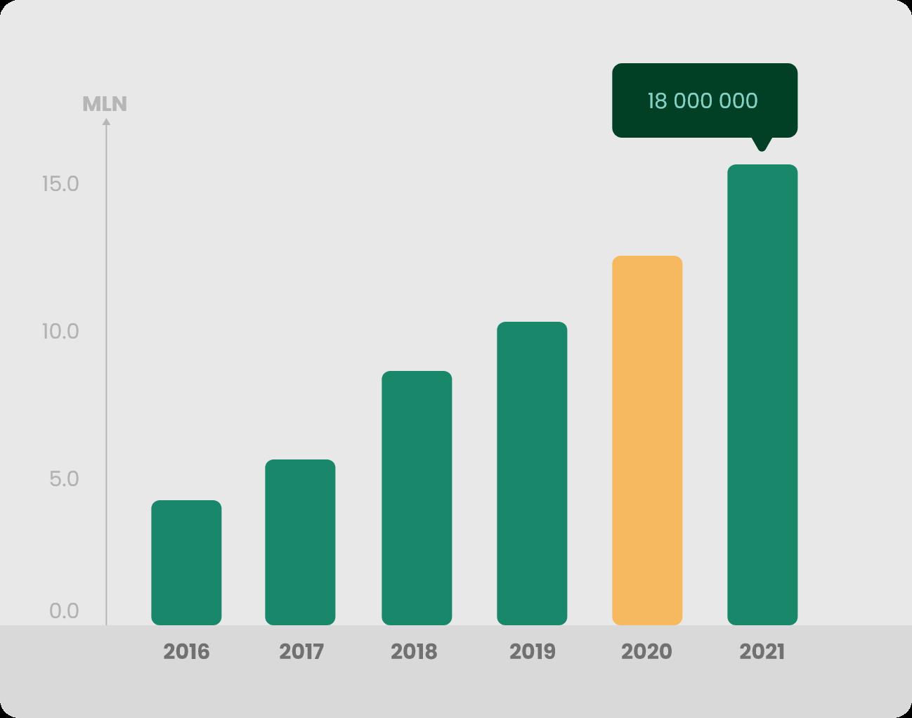 Wykres 2 Produkcja 2020