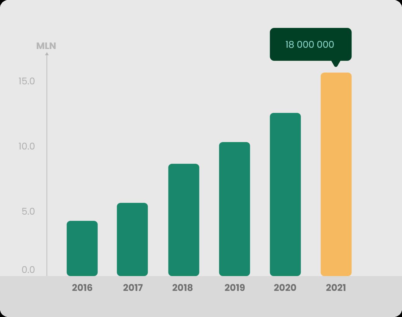 Wykres 2 Produkcja 2021