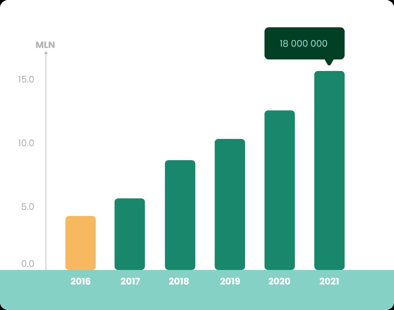 Wykres Produkcja 2016
