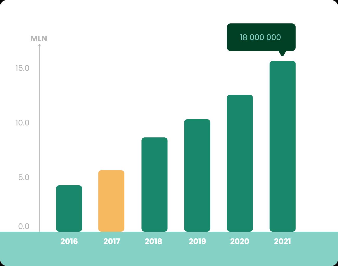 Wykres Produkcja 2017