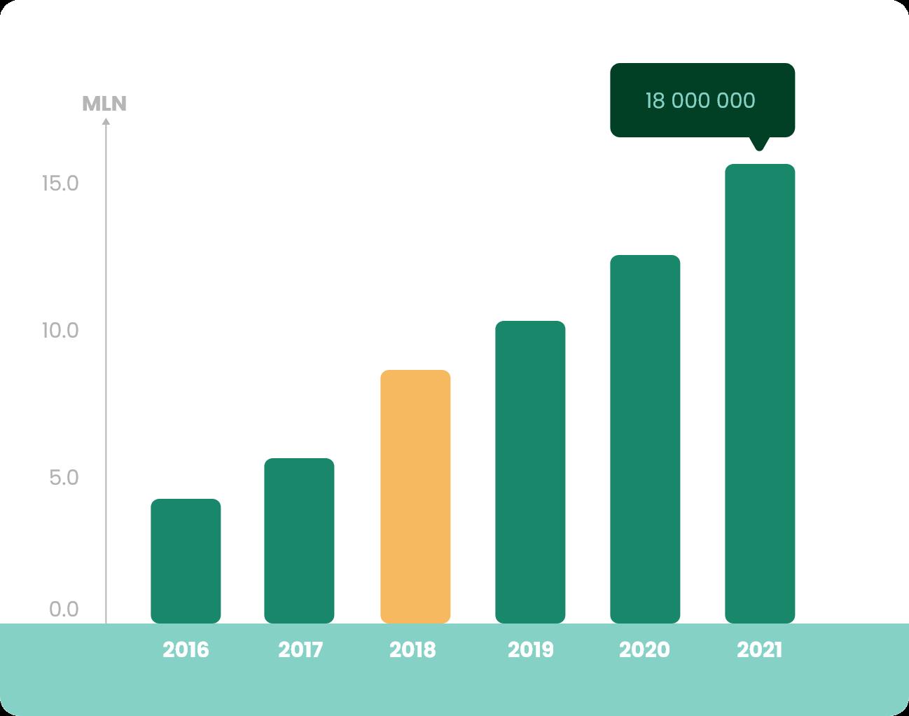 Wykres Produkcja 2018
