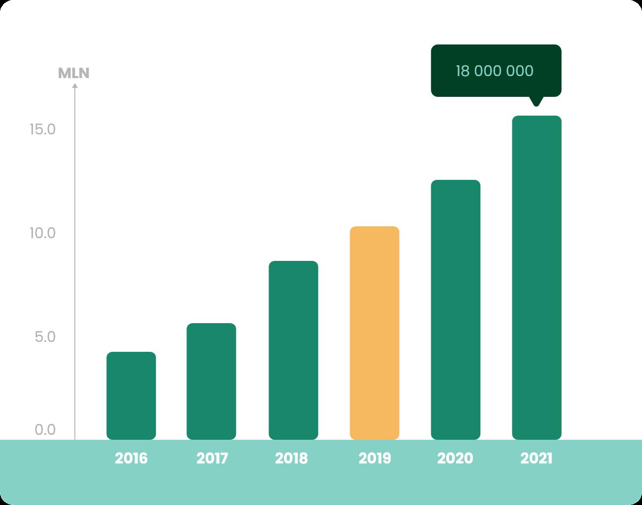 Wykres Produkcja 2019
