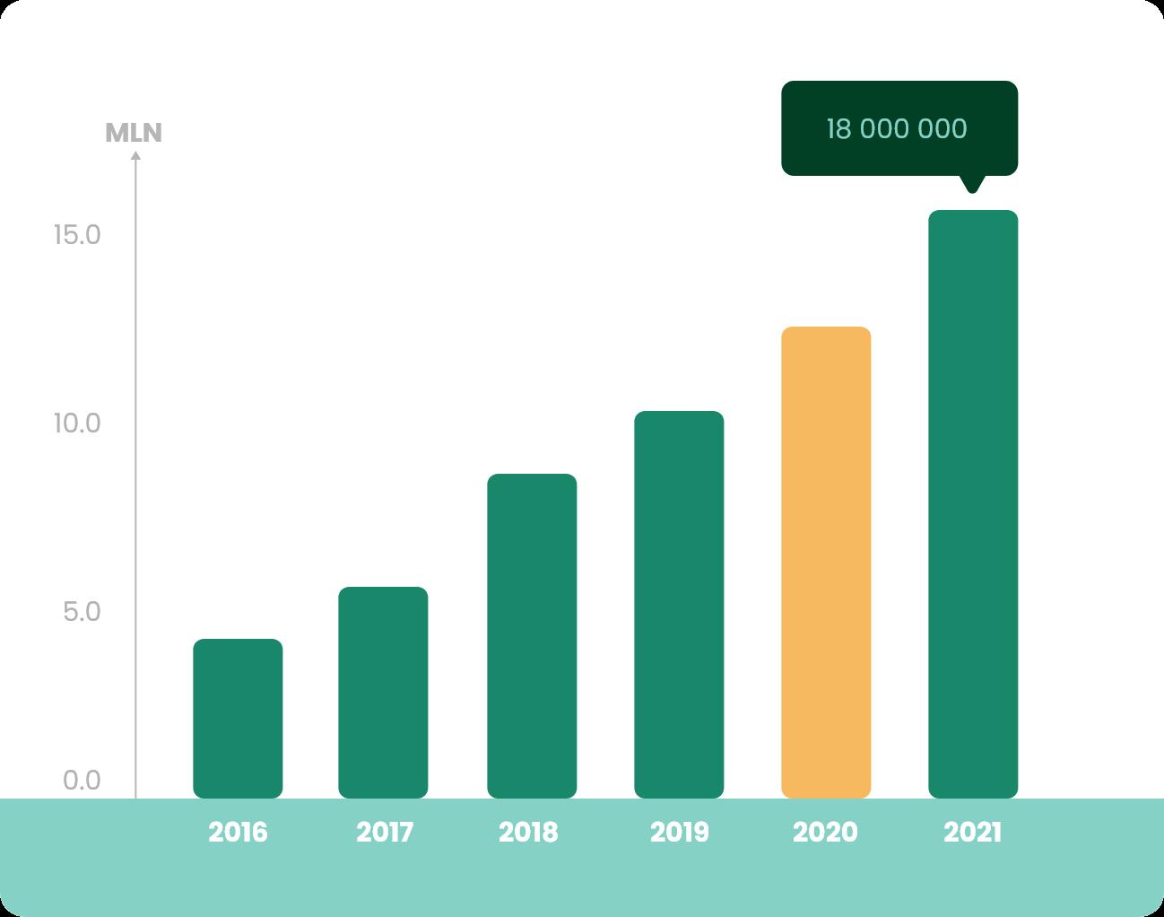 Wykres Produkcja 2020
