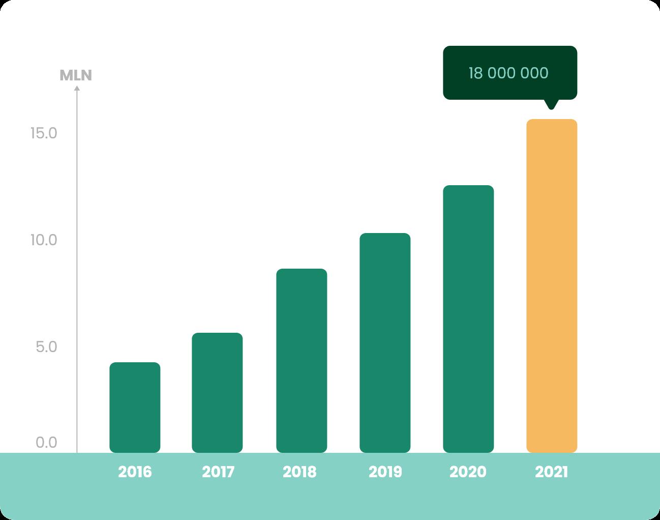 Wykres Produkcja 2021
